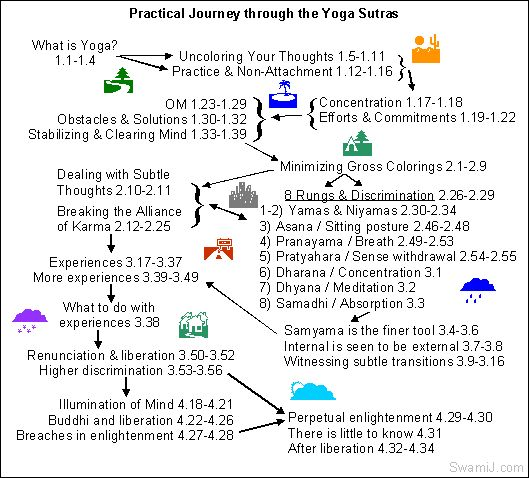 Yoga Sutras of Patanjali: Practical journey through the Yoga Sutras. Click on the individual links in the picture.