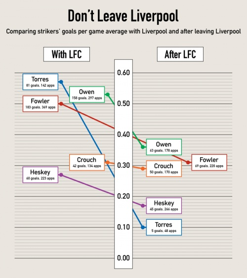 don't leave Liverpool..