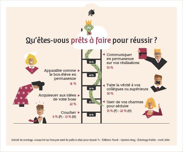 Les français et le cynisme au travail infographie éclairage public éditions tissot 2