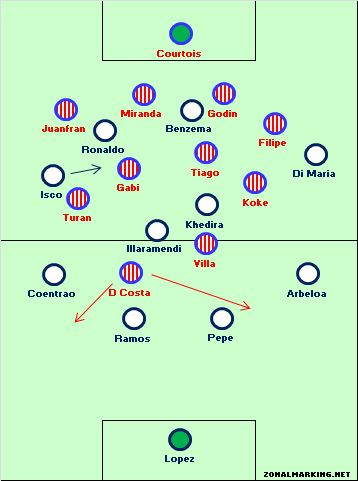 4-4-2 v 4-4-2: Real Madrid v Atletico