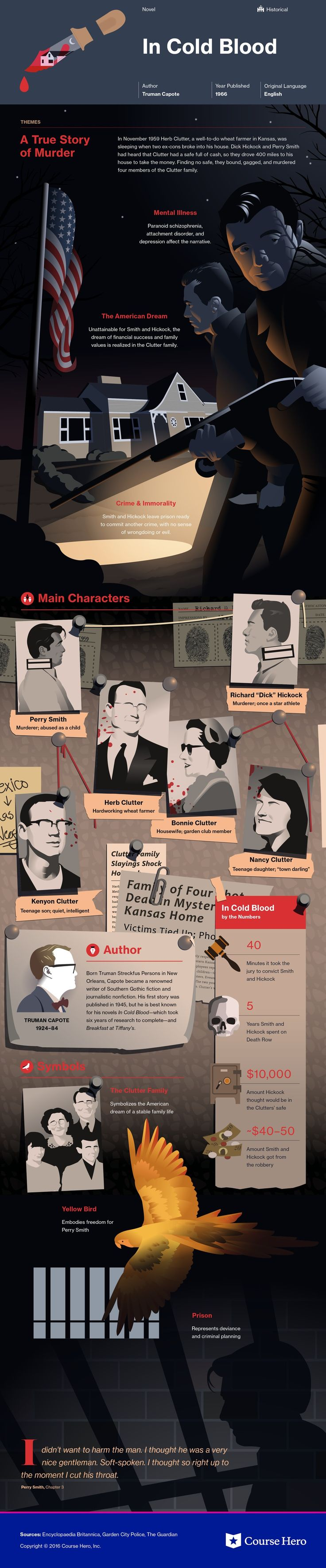 An info graph that provides some brief and basic details about the true story of the Clutter family murders. An american flag is used on it.
