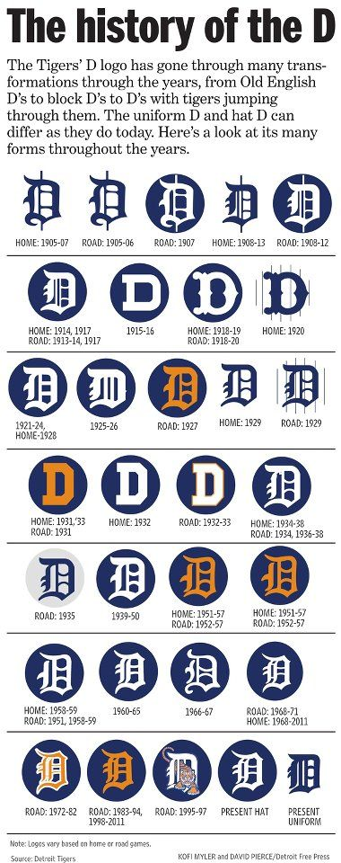 History of the Detroit 'D,' courtesy of the Free Press. I doodle the 'D' and the Spirit of Detroit all the time here, and I am always better at drawing the Spirit of Detroit.One day I will understand your contours, Olde English D. One day…