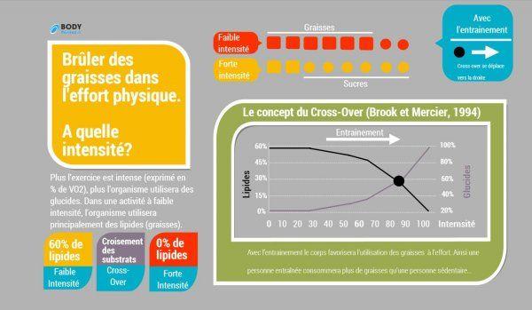 Sport et Obésité; oui mais comment? - BodyPassion.frLes savoirs pour la mise en place d'un programme de ré-entrainement pour public obèse ou en surpoids.