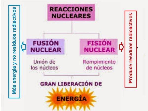 Avances Tecnológicos: Un avance en fusión nuclear podría cambiar el mundo para siempre