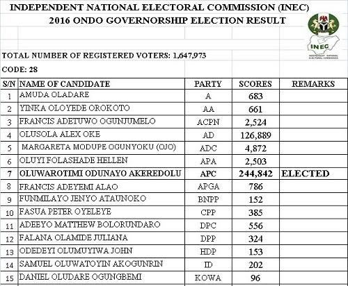 Update: INEC publishes full result of Ondo Governorship Election