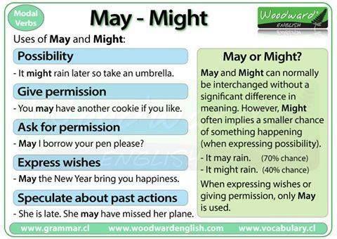 May-Might