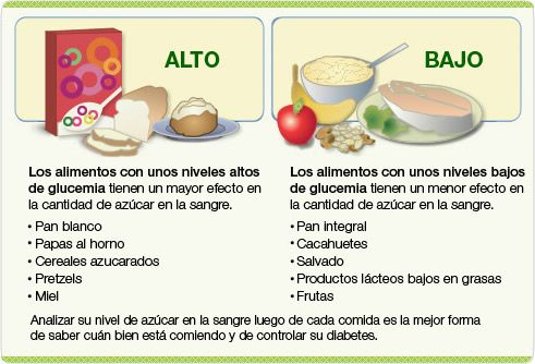 31 best MyPlate in Spanish images on Pinterest   Diets