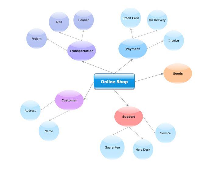 2. Diseño de modelos de negocio en Internet. Inercia Digital 2014.