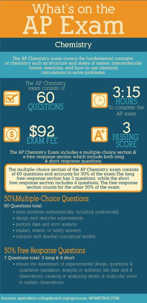 What's on the AP Chemistry Exam-The AP Chemistry exam covers the fundamental concepts of chemistry such as structures and states of matter, intermolecular forces, reactions, and how to use chemical calculations to solve problems.