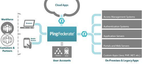 PingFederate_marketecture.jpg (499×225)