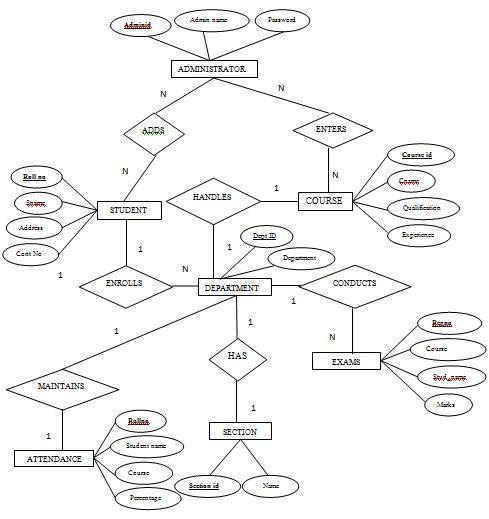 Student Management System Er Diagram