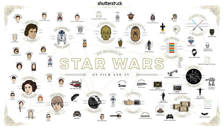 The-Influence-of-Star-Wars-EN.jpg (3229×1853)