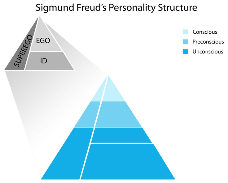Learn about Sigmund Freud's Psychoanalytic Theory of Personality and the different structures of our mind that contribute to our personality. Description from thefemalecelebrity.com. I searched for this on bing.com/images