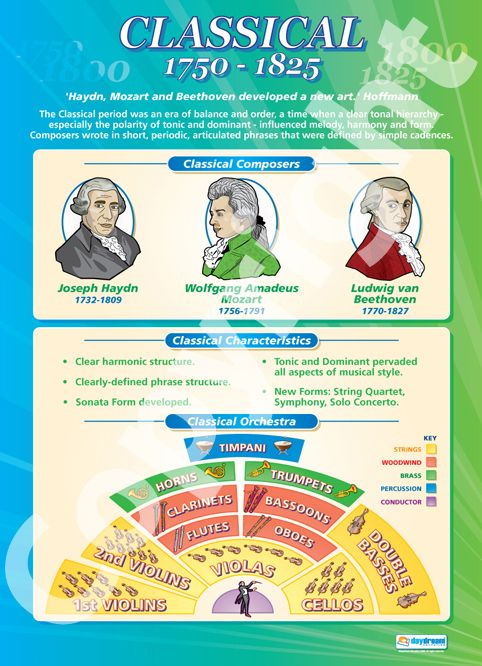 Classical (1750-1825) | School Charts | Educational Posters