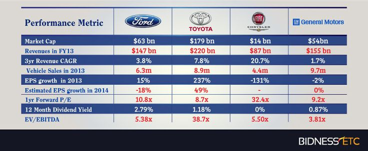 ford motor financial analysis Ford motors case analysis internal analysis financial analysis the case, ford and the world automobile ford motor co (f) stock analysis on net.