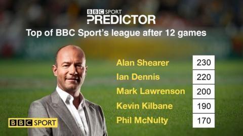 Euro 2016: Alan Shearer top of BBC Sport's Predictor league
