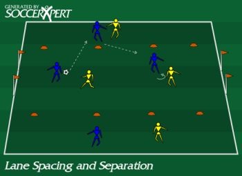 Soccer Drill Diagram: Lane Spacing and Separation Soccer Game