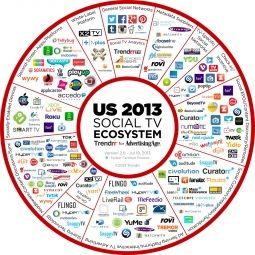 SOCIAL TV ECOSYSYTEM: Adage recently published this graphically organized chart of the current social TV Ecosystem.
