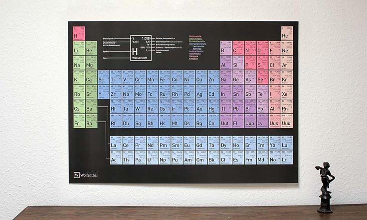 Das Periodensystem der Elemente von Wolfenthal
