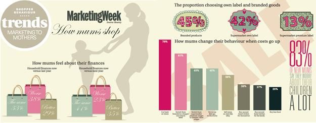 Interesting article on how mums behave and shop