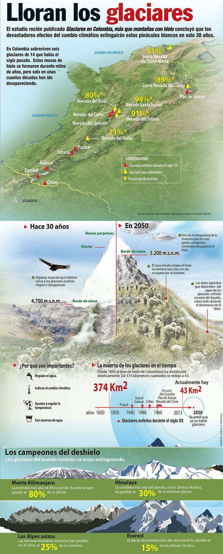 Lloran los glaciares de Colombia y el Mundo