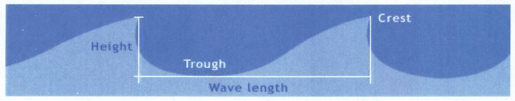 During formation, moderate-sized wind waves in the open ocean exhibit a max 1:7 ratio of wave height to wavelength: wave steepness; angle at crest won't exceed 120 degrees; peaked appearance means continuing injection of wind energy; if it gets higher, it will break & excess wind energy dissipates as turbulence: whitecaps, combers associated w/ fully developed sea; as wind waves mature into swell, wavelengths increases & ratio of wave height to wavelength decreases: waves less steep; rounded