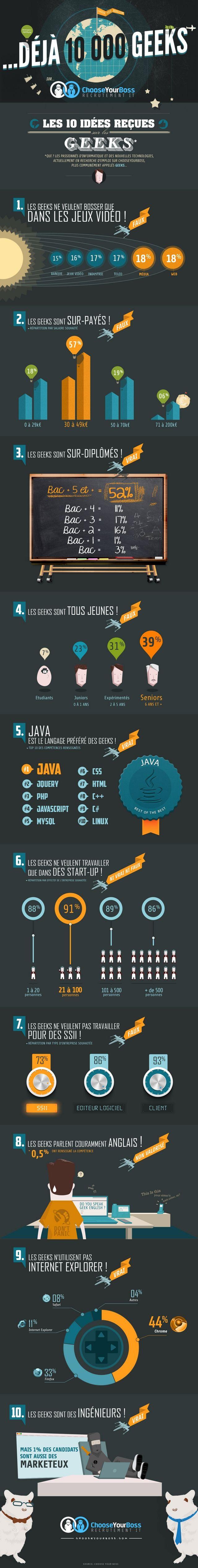 [Infographie] Qui sont les #geeks ?