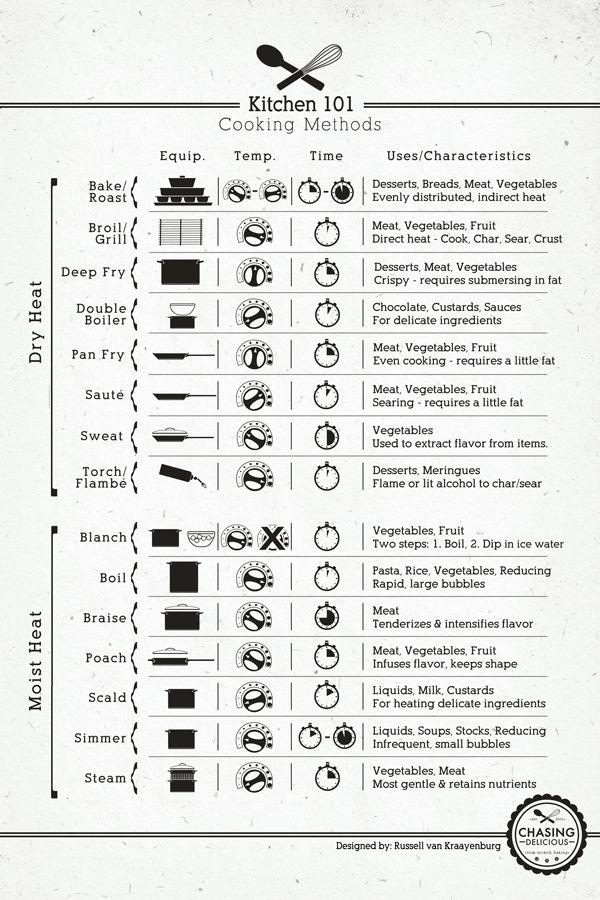 Kitchen 101 Cooking Methods Poster