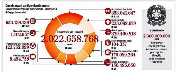 Drammatico il rapporto della Guardia di Finanza che per il 2013 parla di oltre 5mila dipendentipubblici denunciatihttp://tuttacronaca.wordpress.com/2013/12/01/il-male-dellitalia-non-sono-solo-i-politici-denunciati-5mila-dipendenti-pubblici/