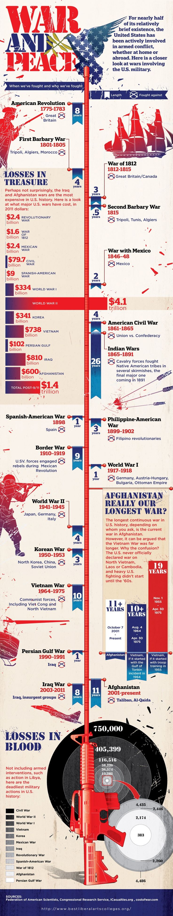 Here is a closer look at wars involving the U.S. military.