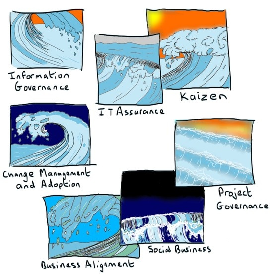 The Seven Waves of SharePoint Governance sketch