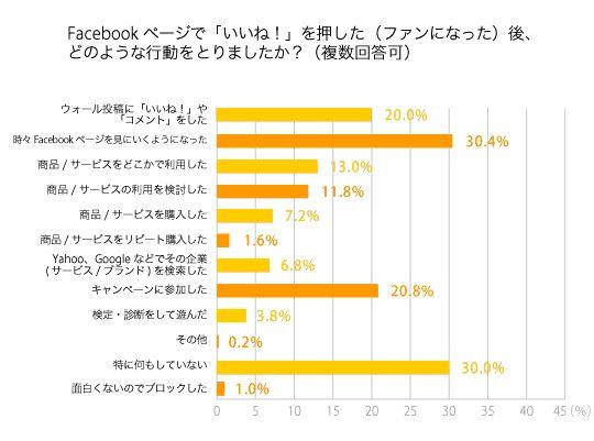 企業Facebookページ「いいね!」後に商品購入したことがある人は7.2% -INTERNET Watch