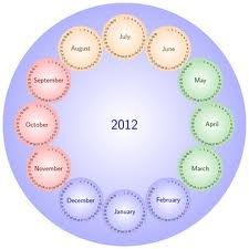 Βρισκόμαστε στο τέλος του 2012 και παρουσιάζουν μεγάλο ενδιαφέρον οι ανασκοπήσεις σε δημοφιλείς ιστοτόπους του διαδικτύου.   Ένα ενδιαφέρον άρθρο που μπορείτε να βρείτε εδώ:   http://eyourmarketing.com/internet-marketing-blog/9-internet-marketing