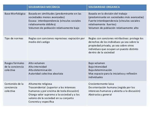 SOLIDARIDAD MECÁNICA SOLIDARIDAD ORGANICABase Morfológica Basada en similitudes (predominante en lassociedades menos avanz...