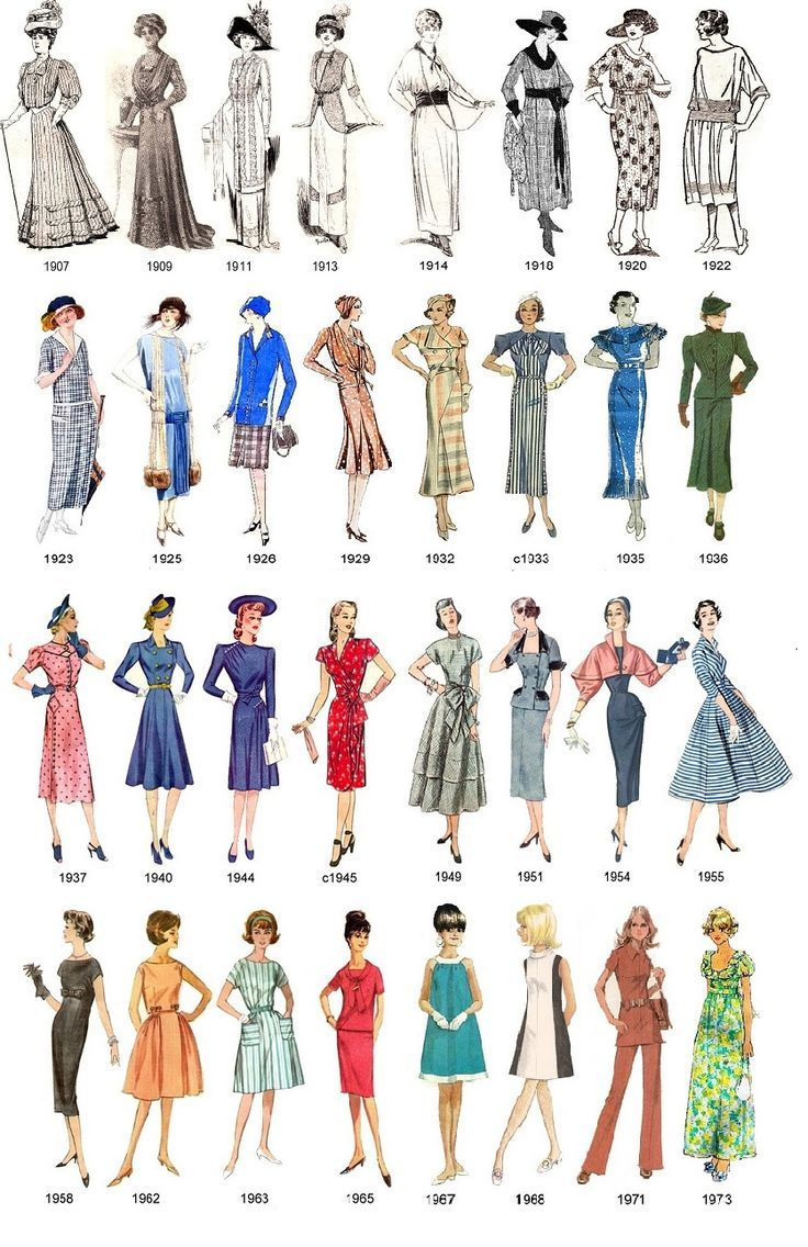 Fashion infographic : While students compare fashion and every day life they can look at this photo of what women's clothing looked like throughout all decades prior to now.