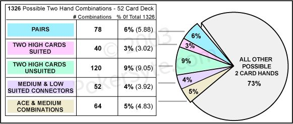 Pin by Jennifer Gonzalez on 亅六匚KP〇下 Pinterest Poker - sample holdem odds chart template