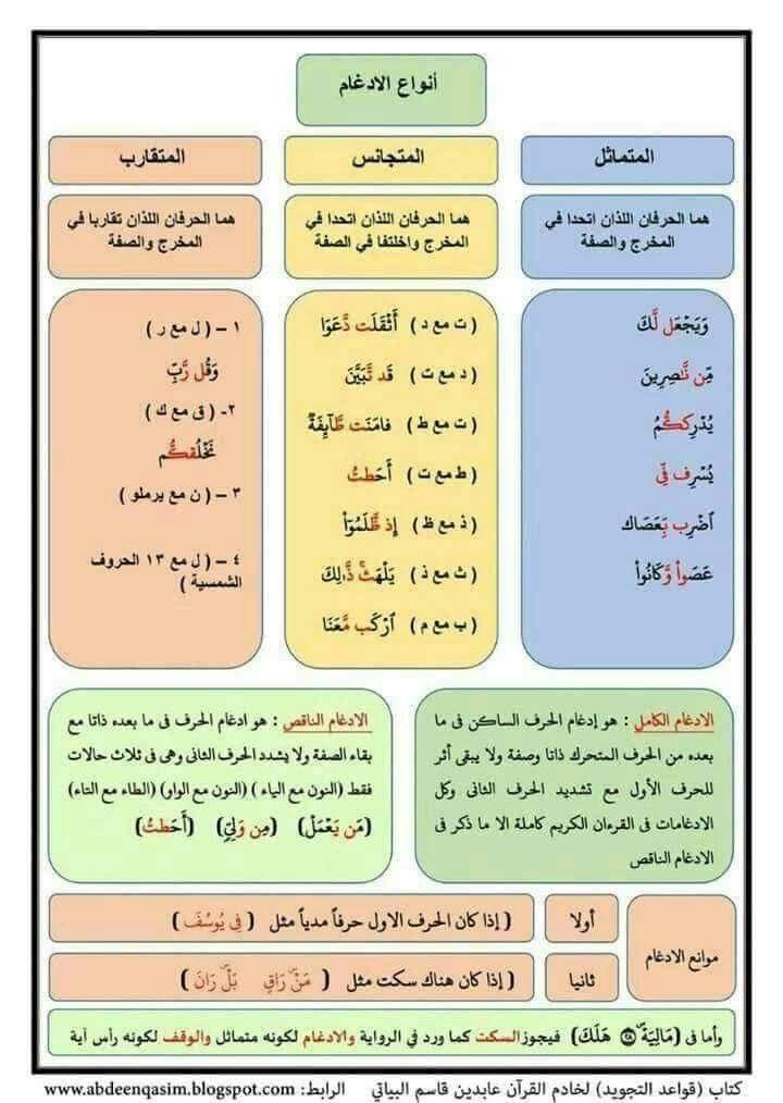 Pin By Baian Salah On أحكام التجويد مصورة ورش عن نافع Tajweed Quran Learn Islam Islam Facts