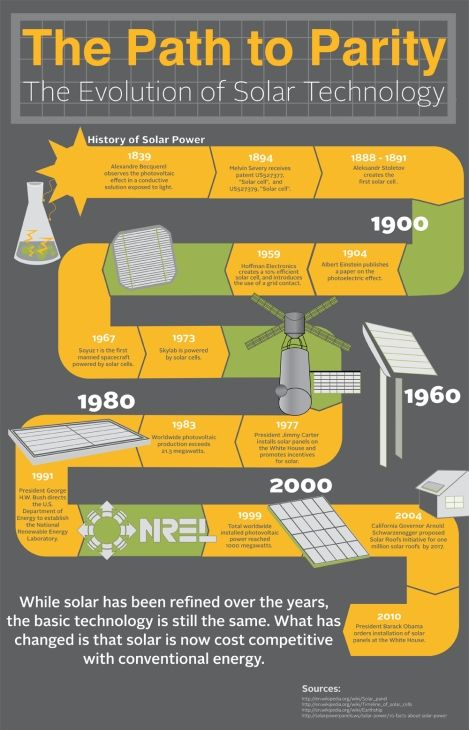 Evolution of Solar Technology (Infographic) : TreeHugger