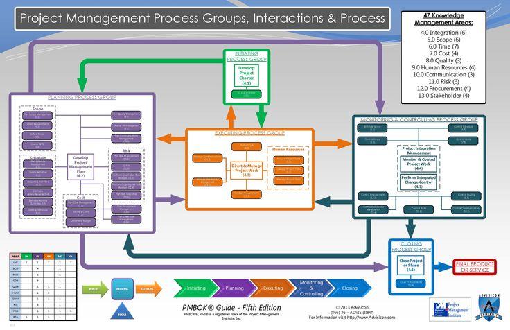 PMBOK diagrams 5th edition interactive process group