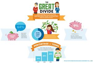 These 12 lessons cover budgeting, the importance of saving, understanding the cost of credit and how to use it, and more.  There are lessons here for elementary, middle school, and high school aged children.