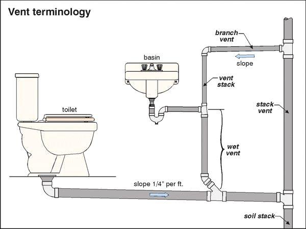 Kitchen Rough Plumbing Diagram