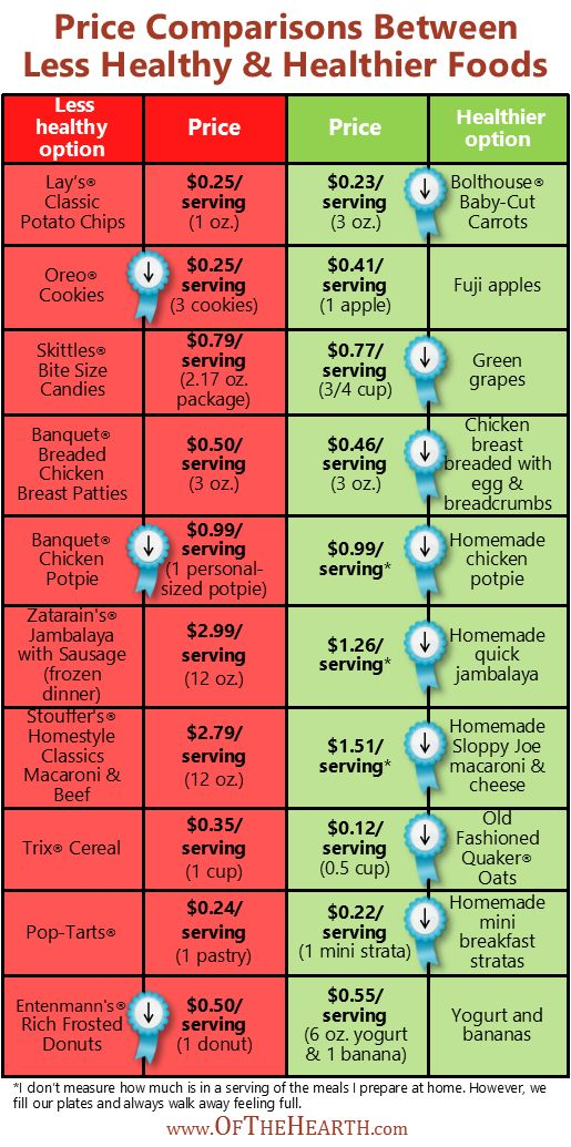Check out these price comparisons from a local grocery store to gain some insight into the costs of healthy and unhealthy foods.
