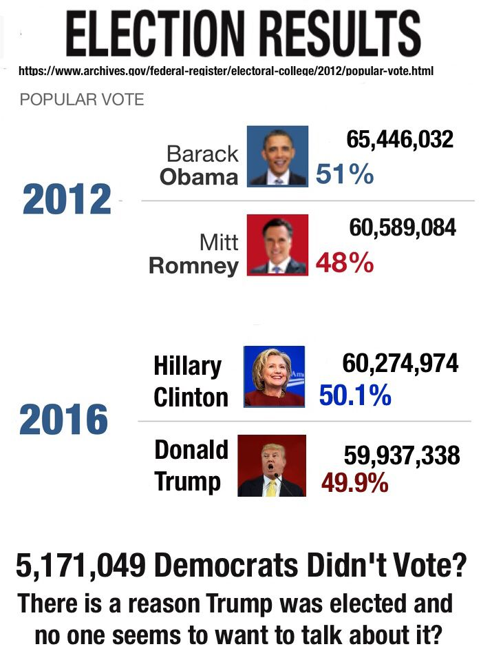 There is an awkward fact a lot of young Democrats failed to get out and vote. In 2012, President Obama earned an extra five per cent of the 18-29 vote.  Five per cent of the 18-29 year olds who voted in 2016 is about one million. That stray million didn't go and vote Republican on Tuesday - they just didn't vote at all.