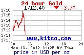 Gold Prices Sink on Fiscal Cliff Fears (Update 2)
