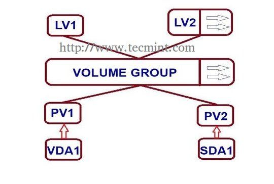 How to Extend/Reduce LVM's (Logical Volume Management)