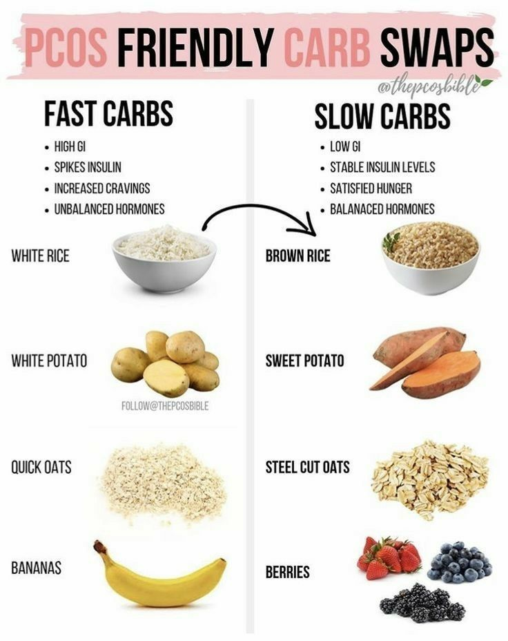 Friendly Carb Swaps Low Carb Foods Pcos Recipes Pcos Diet Recipes Pcos Meal Plan