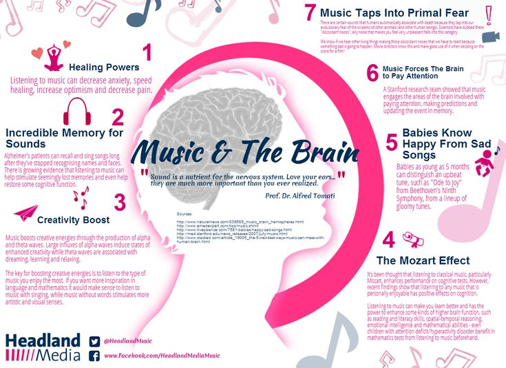 music and the brain Brainfm - music designed for the brain to enhance focus, relaxation, meditation,  naps and sleep within 10 - 15 minutes of use.