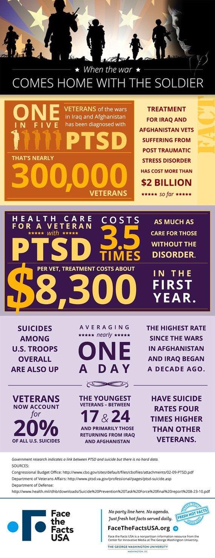 13 best PTSD Statistics images on Pinterest | Ptsd awareness, Ptsd ...