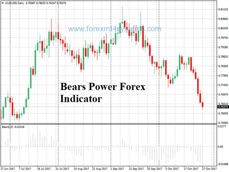 Free Bears Power Forex Indicator Bear Online Business
