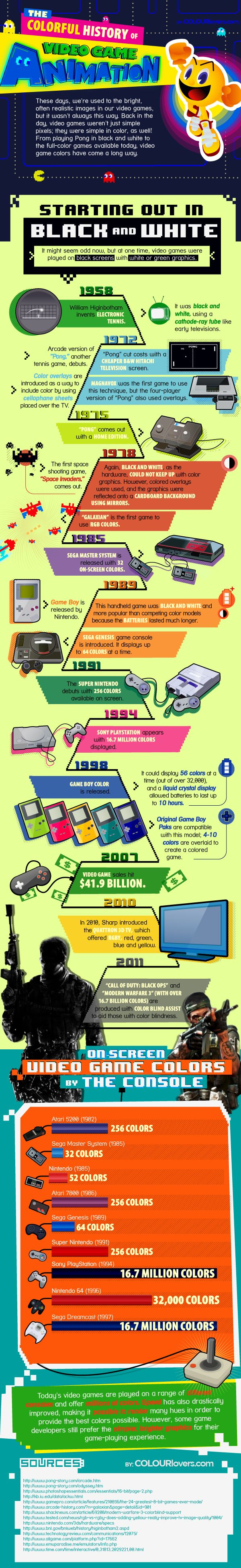 From black and white one-pixel-game called 'Pong' to 16M colours 'Call of Duty' in FullHD. Look how animation in games changed in last 40 years. Check 'Colorful History of Video Game Animation' to learn more.  #infographic #timeline